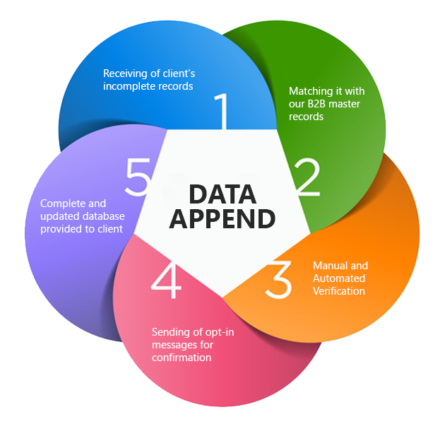 Data-Appends